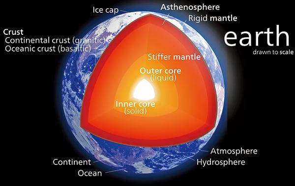 研究發現地核物質向地幔「洩漏」