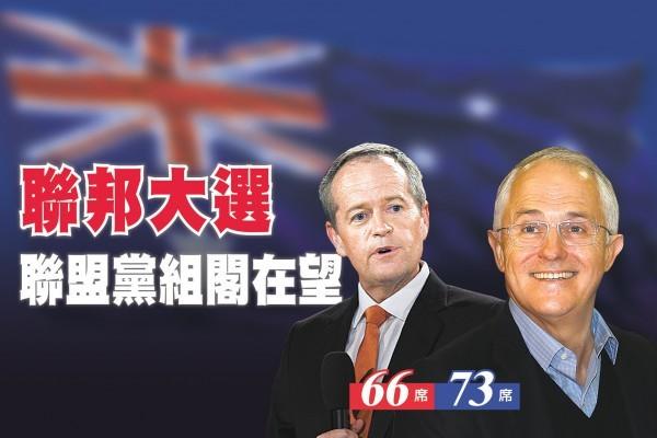 澳洲聯邦大選 聯盟黨組閣在望