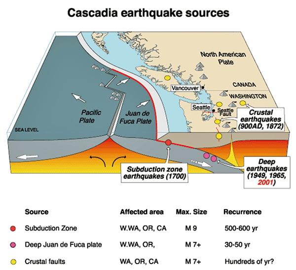 新方法在地震發生 十幾秒內判斷震級