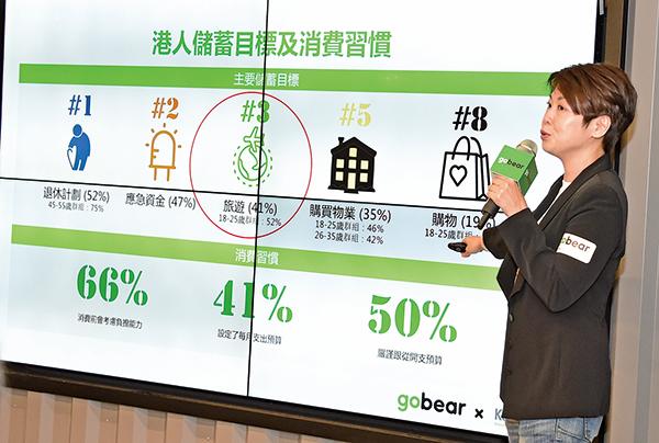 金融產品配對平台GoBear昨日發佈「財務健康指數」,據調查研究顯示,41%港人視旅遊為主要儲蓄目標,僅次於退休計劃及應急資金。(郭威利/大紀元)