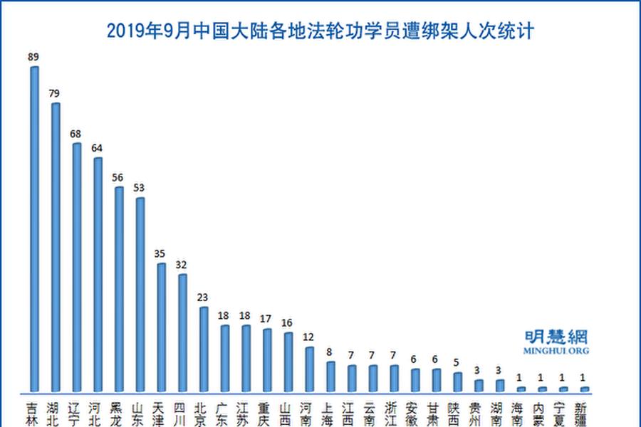 2019年9月,中國大陸各地法輪功學員遭綁架人次統計示意圖。(明慧網)