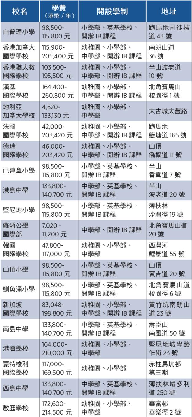港島區國際學校收費一覽表。(大紀元製表)