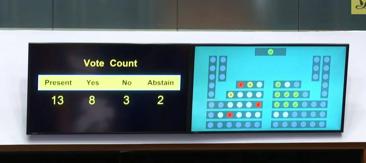 「要求港鐵公開『8.31事件』所有CCTV影片」,在8位議員贊成,3位反對,2位棄權下獲得通過。(譚文豪Facebook圖片)