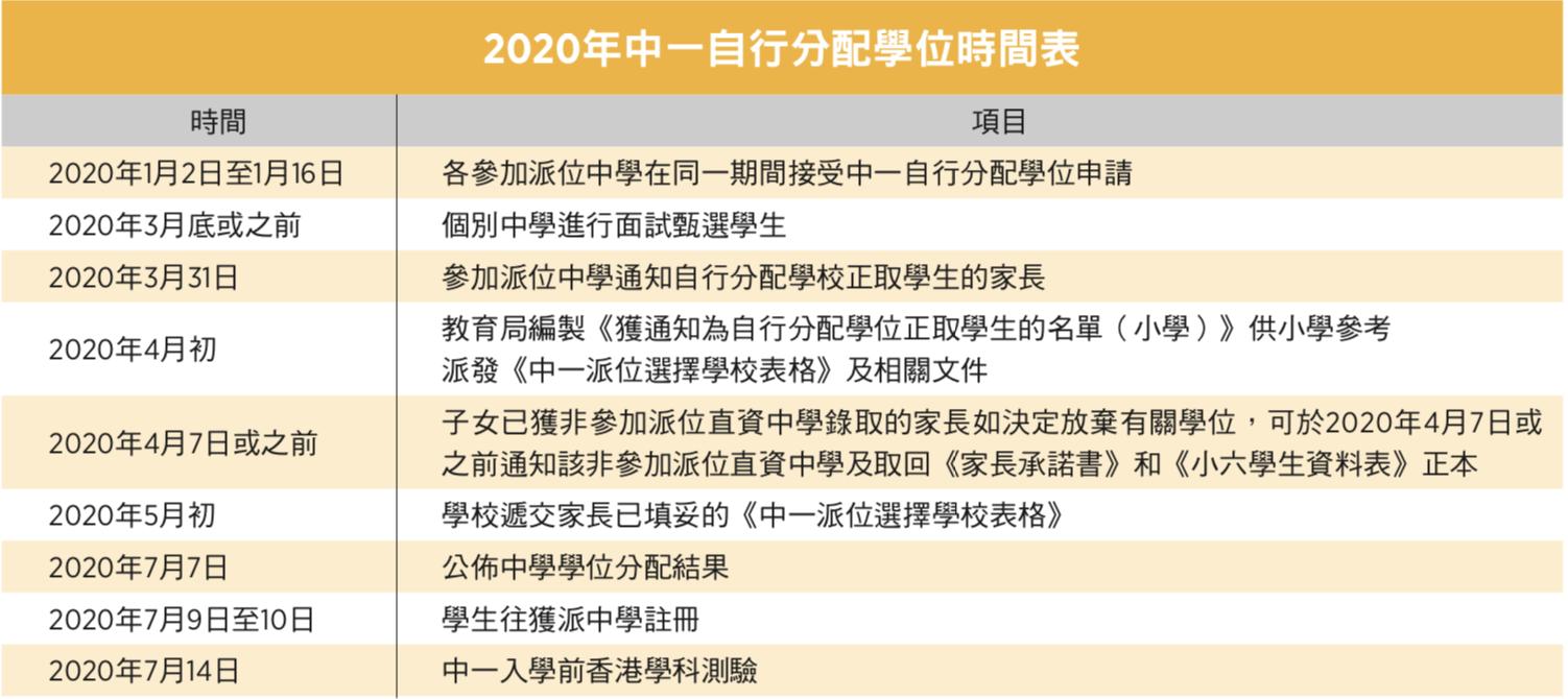 2020年中一自行分配學位時間表。(大紀元製表)