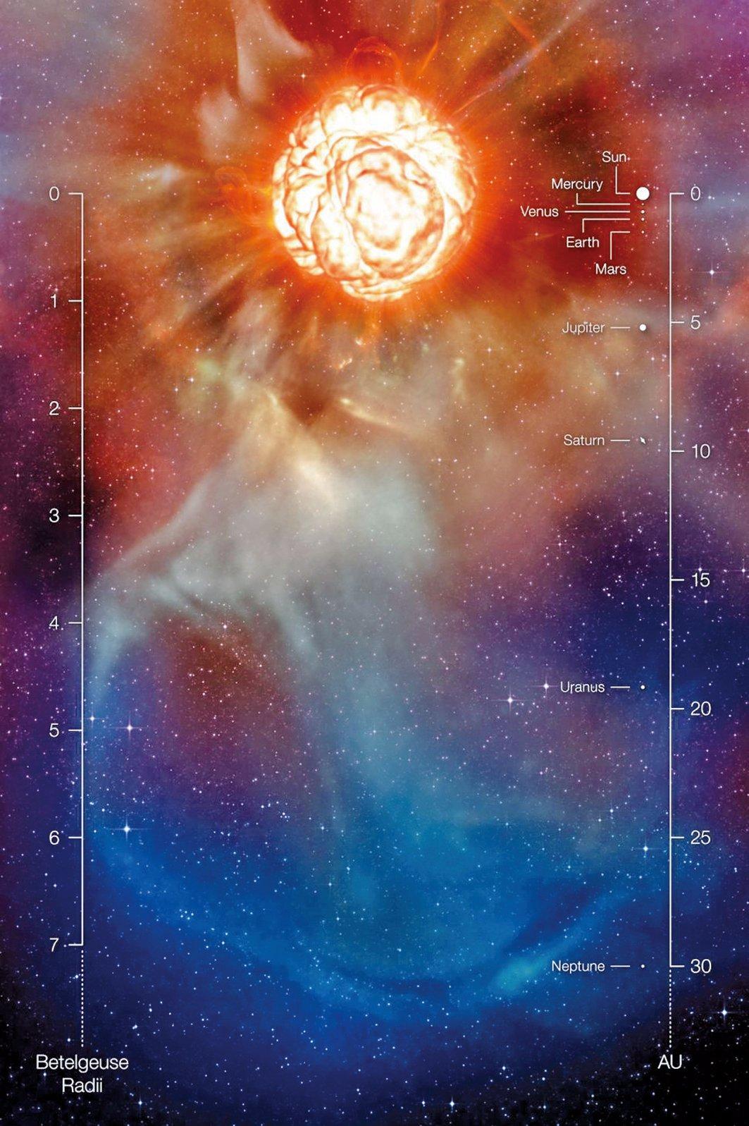 參宿四距地球僅642.5光年,如果它真的變成超新星,將是有史以來觀測到的離地球最近的一顆。在地球上看起來它將持續幾周亮度和月亮差不多,甚至更亮。圖為藝術設想圖,並顯示了其距離太陽系各星球的距離。(ESO/L. Calcada)