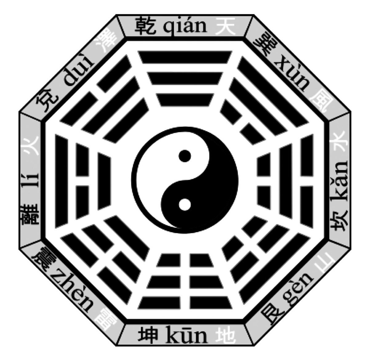 先天河圖與先天八卦包含了先天大道的太極之理。太極圖遍及中華文明,在其它文明中也發現有太極圖的蹤影。圖為先天八卦(伏羲八卦)。(維基百科)