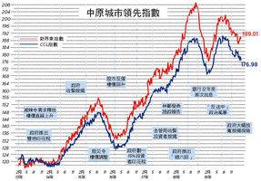 【樓市動向】CCL創42周新低 六大領先指數下跌 進度報告隱藏了甚麼信息
