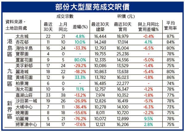【樓市動向】CCL兩周回升1% 七大指數靠穩新界東獨跌  疫症再襲樓市何去何從