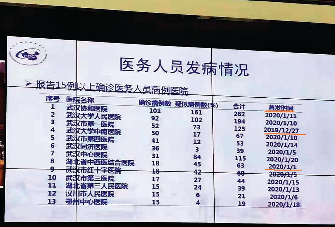 疑似官方會議上傳出的湖北醫務人員感染病例數字。(曹山石推特)