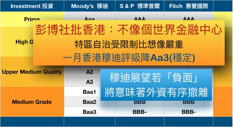 彭博社:香港敗象顯 金融中心服務能力衰退