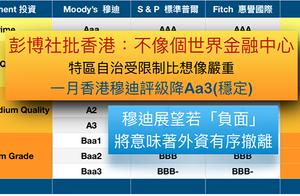 香港敗象顯 金融中心前景糟