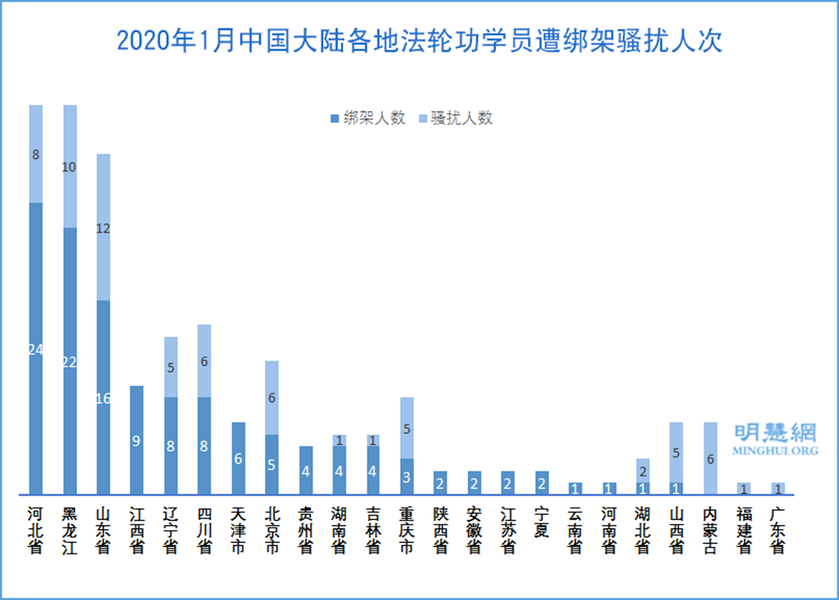新年期間651名法輪功學員遭綁架騷擾