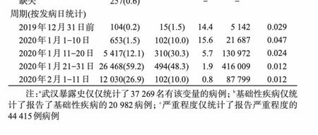 中國疾控中心發表的論文圖表1,全國新冠肺炎(中共肺炎)病例數、死亡數及病死率圖表的截圖(網絡截圖)