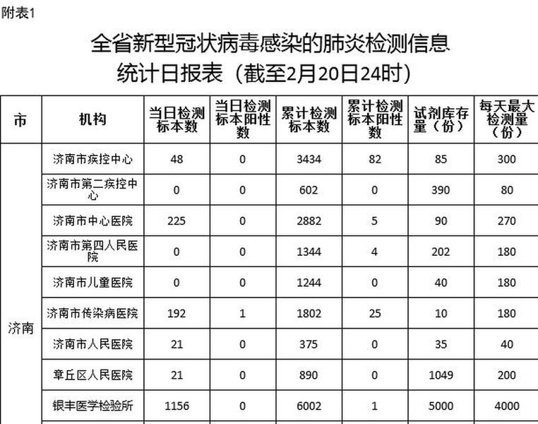 【獨家】山東內部文件:確診數是公佈的數倍