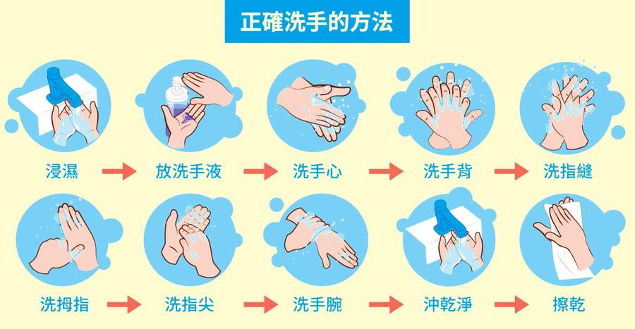 洗手不擦乾 細菌增八成