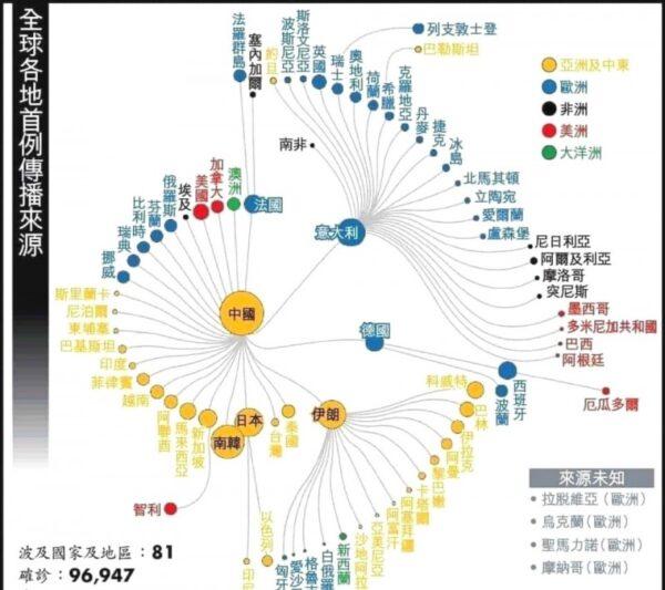 世界各國中共肺炎首例來源圖表。(圖片來源:王定宇臉書)