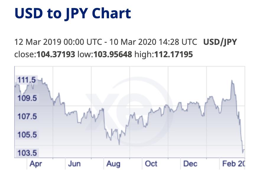 日圓大漲後回緩。(網絡資料)