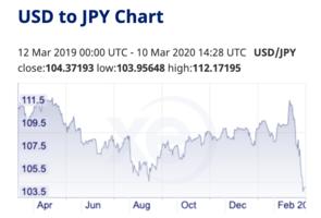 東京股市反彈 日圓回落 沙特俄國攬炒油價