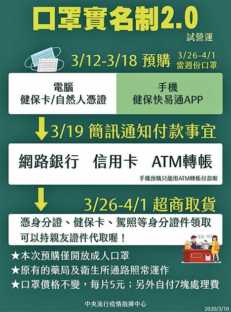 台灣口罩實名制2.0  12日起試營運線上預購