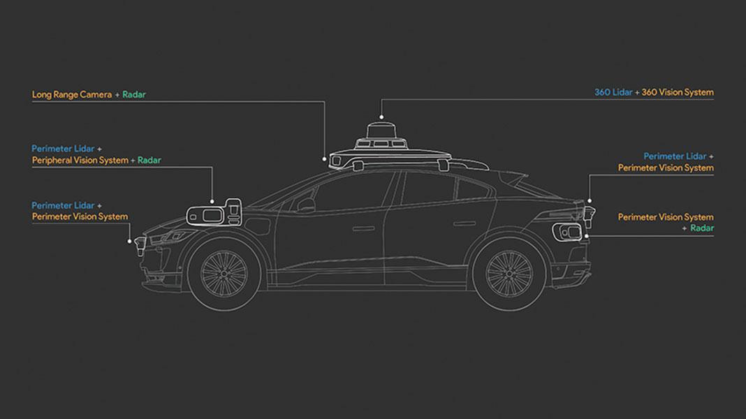 Waymo公佈了其第五代自動駕駛系統,圖為新系統全面升級了三大傳感器。(Waymo)