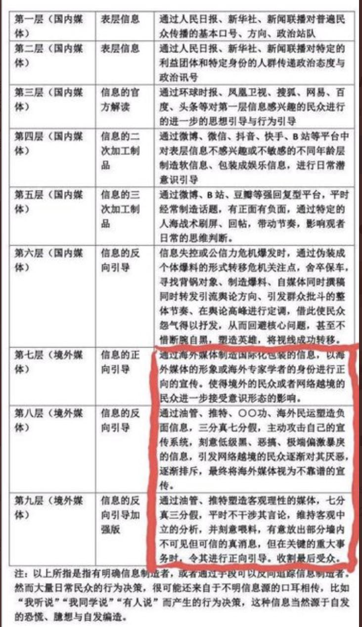 海外推特傳出的中共輿論引導的「九層妖塔」。(截圖)