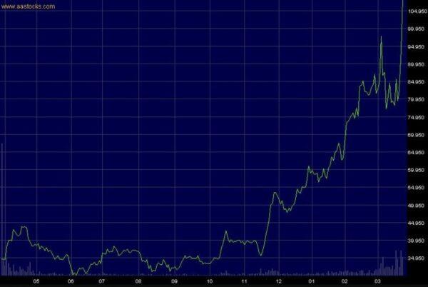 汪浩發現,與陳薇合作開發疫苗的中國公司,去年10月股票開始不斷上漲。(阿思達克財經網頁截圖)