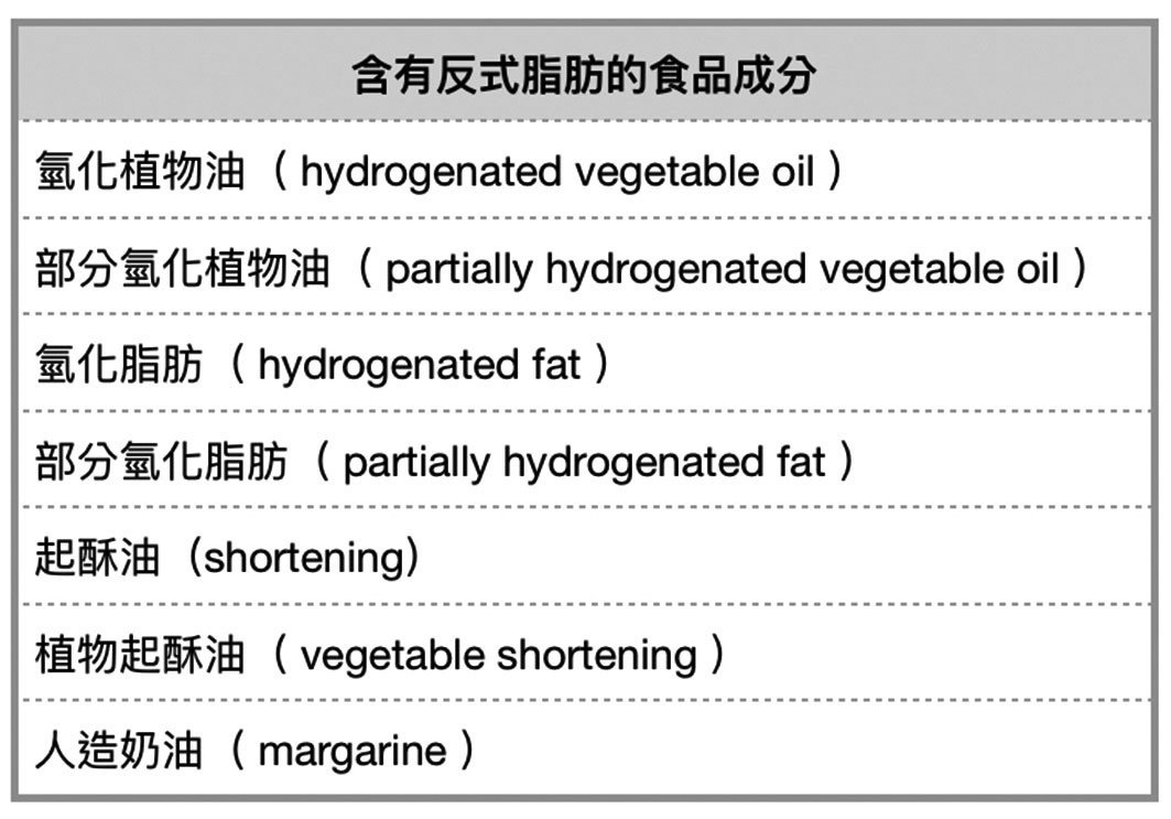 購買食品注意食品成份,最好避開有反式脂肪的食品。(大紀元製表)