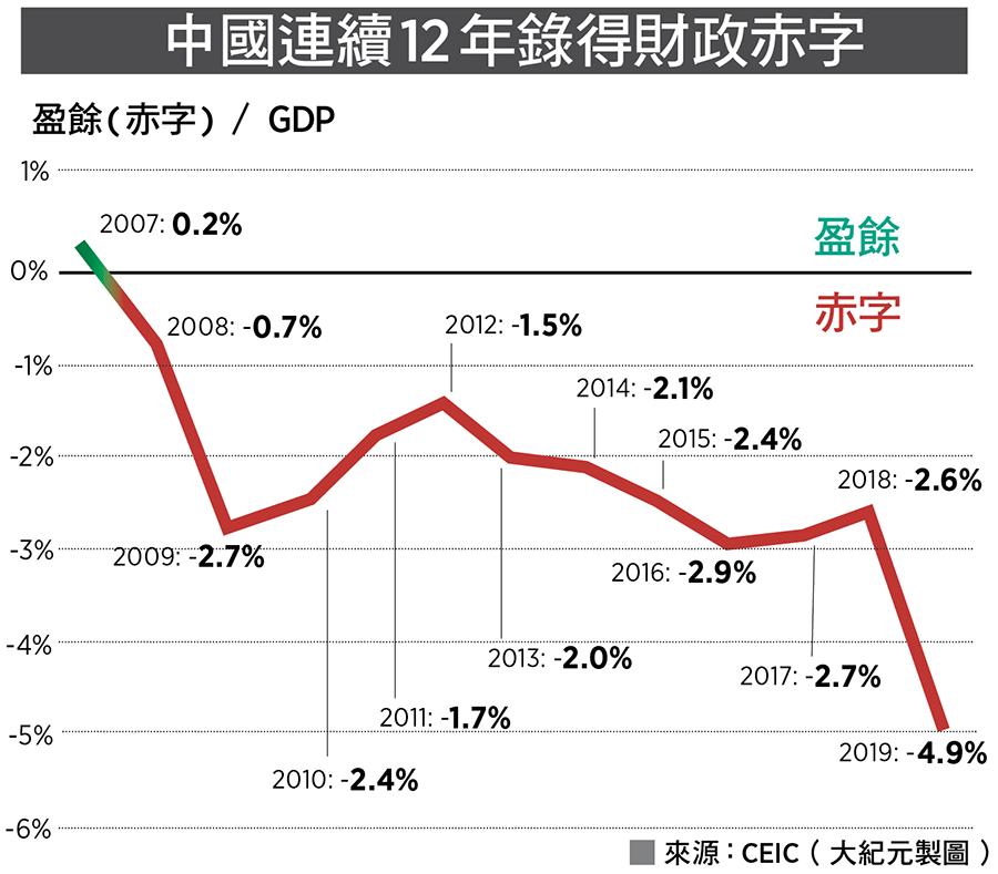 中國連續12年錄得財政赤字。來源:CEIC(大紀元製圖)