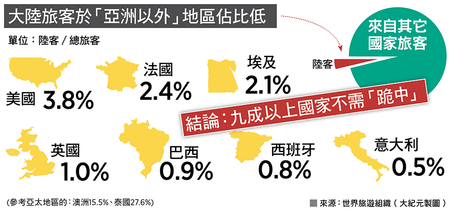大陸旅客於亞洲以外地區佔比低。來源:世界旅遊組織(大紀元製圖)