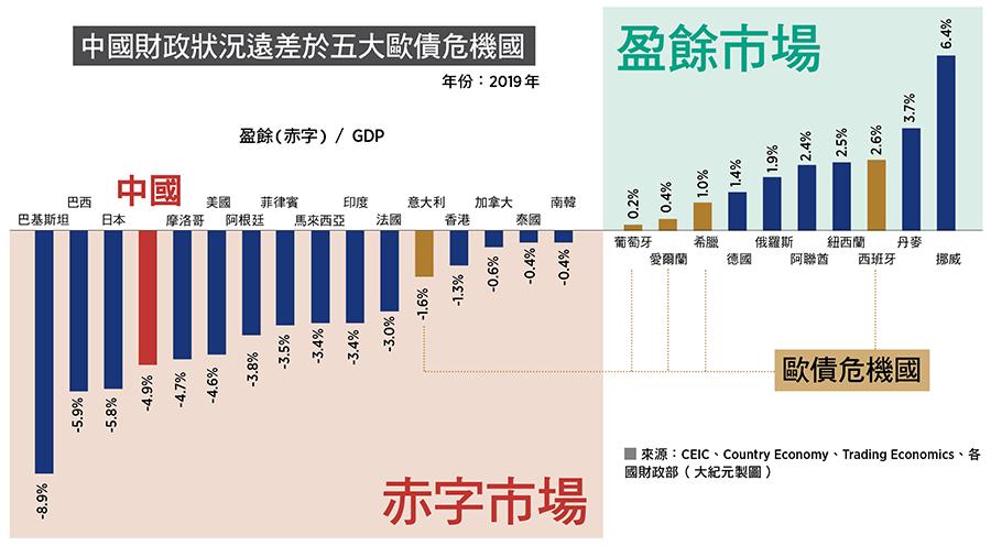 中國財政狀況遠差於五大歐債危機國。來源:CEIC、Country Economy、Trading Economics、各國財政部(大紀元製圖)