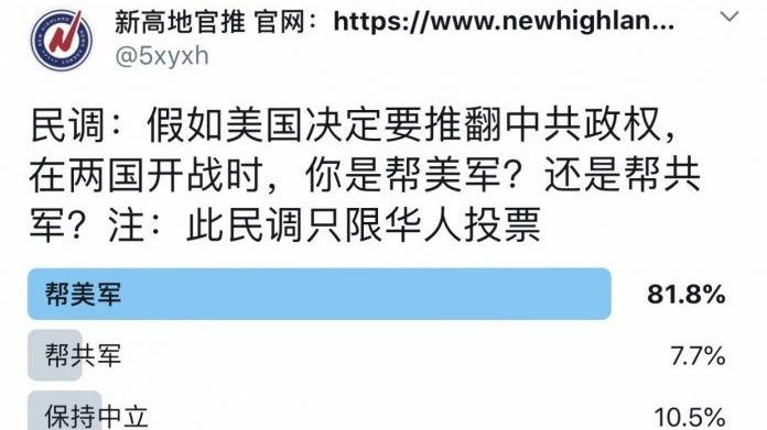 日前,有美國華人媒體對華人進行的兩項民意調查,結果令人大跌眼鏡。(推特截圖)