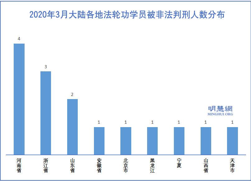 一至三月中共肺炎疫情下 至少七十名法輪功學員遭冤判