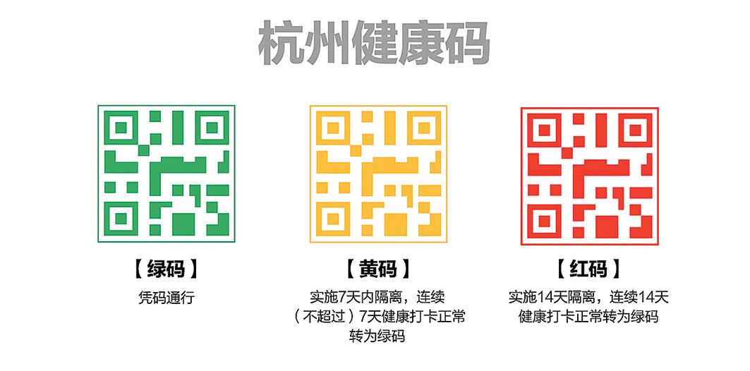 中國浙江杭州的健康碼。(網絡圖片)
