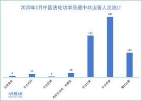 今年2月中共綁架282名法輪功學員