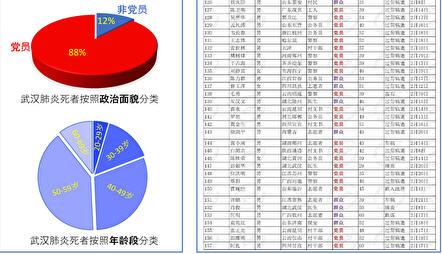 圖一:中共病毒以中共黨員為標靶。左圖:中共某單位內部統計的2月份死亡名單(上圖:按照政治面貌分類;下圖:按照年齡段分類);右圖:網絡廣泛流傳的另一份截至3月17日的死亡名單之片段截圖。