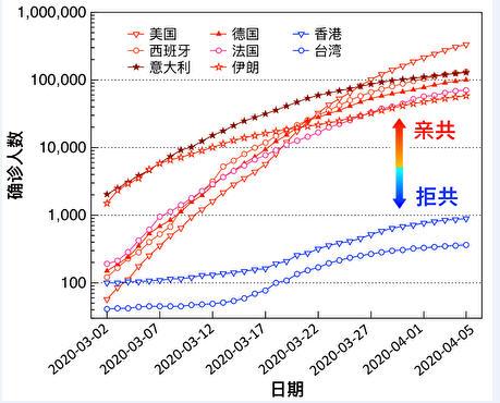 圖三:截止2020年4月5日,維基百科公佈的數據顯示:中共病毒在國際上沿著「親共路線」傳播。