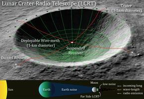 天才想法將月球隕石坑 變成天文望遠鏡