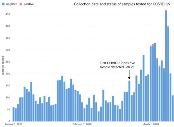西雅圖數千個流感樣本中,直到2月21日才出現中共病毒檢測陽性的樣本。(Trevor Bedford 推特)