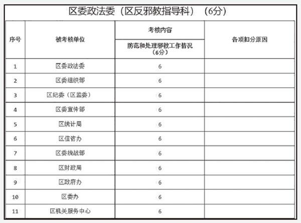 北京房山區政法委的2019年《防範和處理邪教工作情況》考核表。(大紀元)