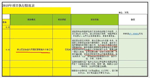 房山區政法委2018年《黨政群執行情況表》顯示,房山610直接從事反法輪功的「外交事務」。