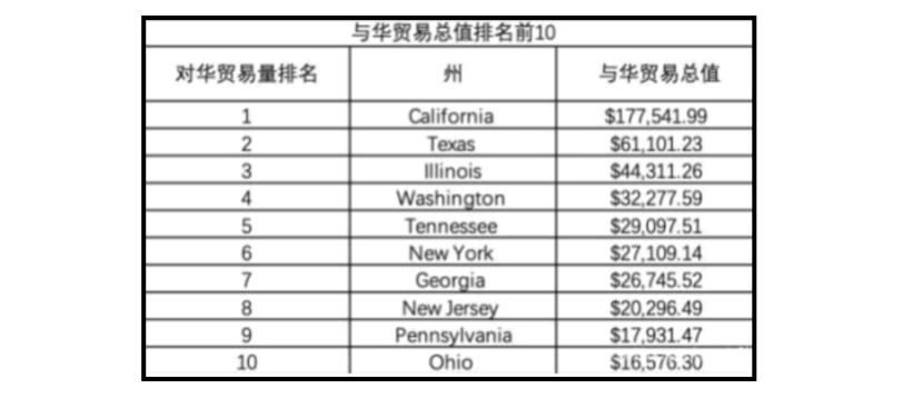中共智庫報告中對華貿易總量排名前10位的美國州。 (網路截圖)