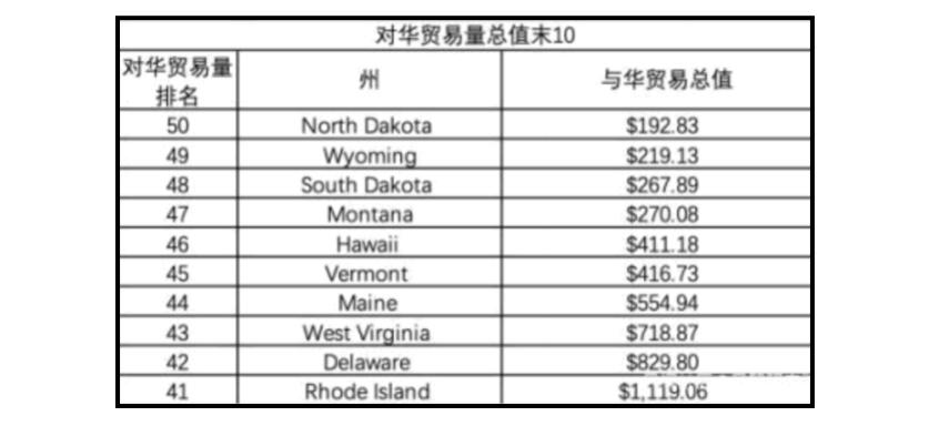 中共智庫報告中對華貿易總量排名最後10位的美國州。 (網路截圖)