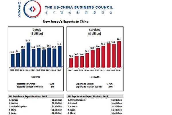 中美貿易全國委員會(The US-China Business Council)2018年發佈的報告顯示,中國是新澤西州2017年的第四大貿易夥伴,出口額達到16億美元,比2008年增加62%。(圖表來自中美貿易全國委員會官網)