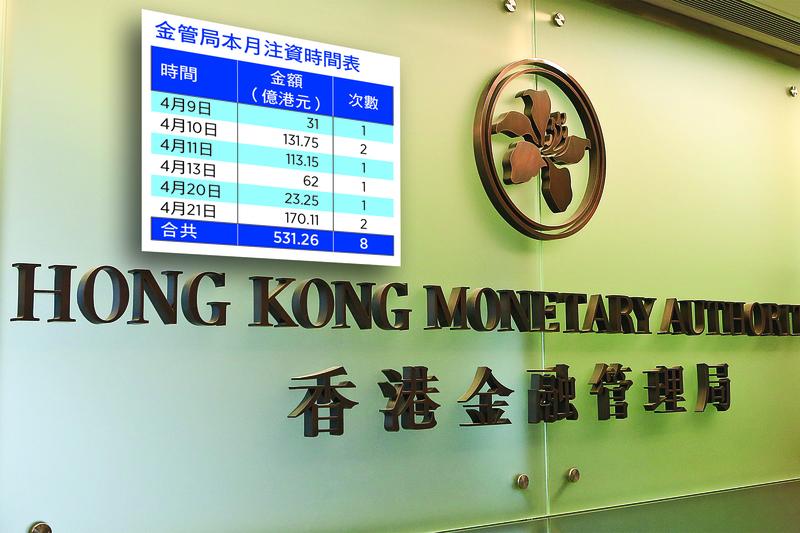 金管局5月4日公佈,外匯基金首季投資虧損達861億元,有紀錄以來最大單季虧損,(大紀元資料室)
