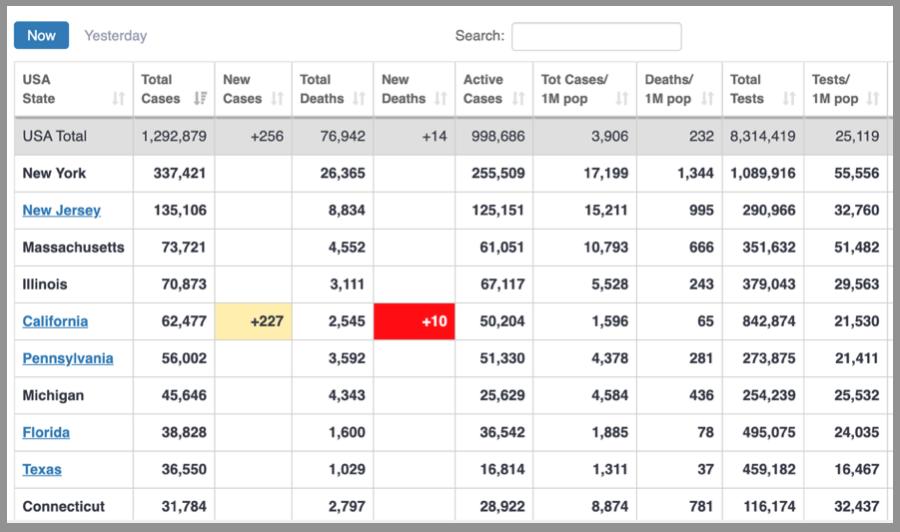 美國5月8日的數據,按中共病毒疫情最嚴重的州排列。(https://www.worldometers.info/coronavirus/country/us/