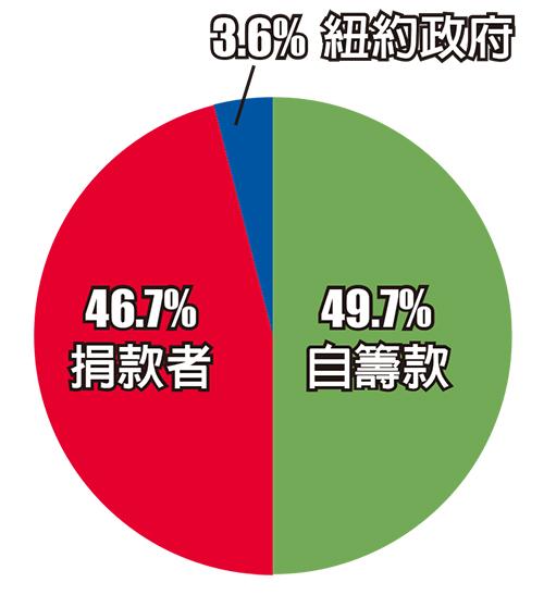 美國華人博物館的資金大部份依靠捐款和籌款。(大紀元製圖,數據來源charitynavigator.org)