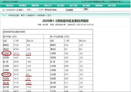 中共咸陽市政府發佈的2020年一季度GDP指標。(中共咸陽統計局官網截圖)