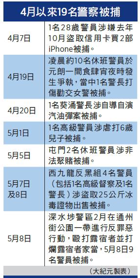 北京折射效應 香港警隊受控北京政法委