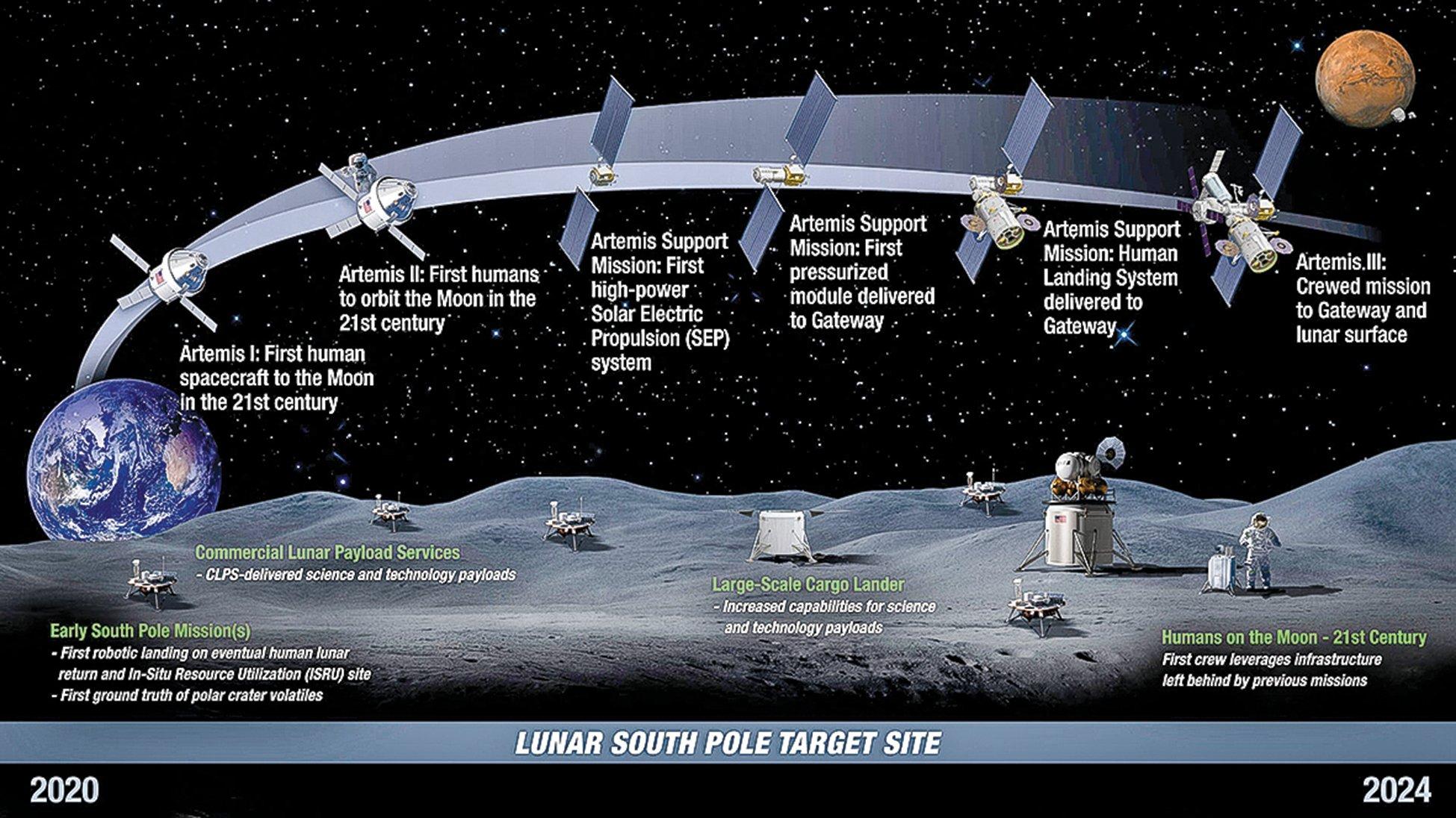 美國國家航空航天局NASA阿提米絲登月計劃的時間規劃圖。(NASA)