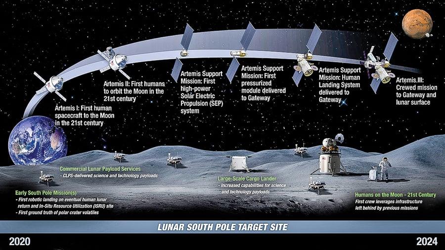 探索火星跳板  NASA打造月球永久基地